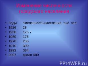 Изменение численности городского населенияГодыЧисленность населения, тыс. чел.19