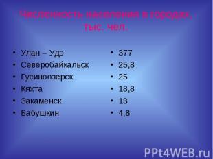 Численность населения в городах, тыс. чел.Улан – Удэ Северобайкальск Гусиноозерс