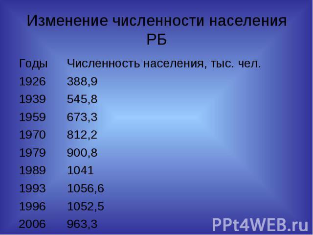 Изменение численности населения РБ