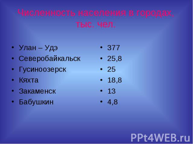 Численность населения в городах, тыс. чел.Улан – Удэ Северобайкальск ГусиноозерскКяхтаЗакаменскБабушкин 37725,82518,8134,8