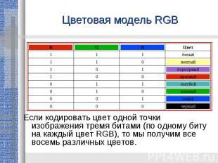Цветовая модель RGBЕсли кодировать цвет одной точки изображения тремя битами (по