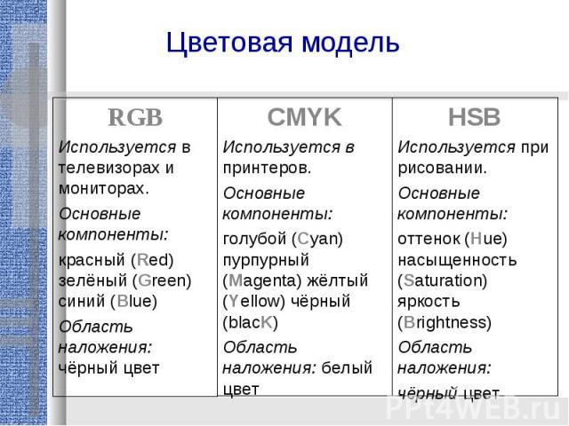 Цветовая модельRGBИспользуется в телевизорах и мониторах.Основные компоненты: красный (Red) зелёный (Green) синий (Blue)Область наложения: чёрный цветCMYKИспользуется в принтеров.Основные компоненты:голубой (Cyan) пурпурный (Magenta) жёлтый (Yellow)…