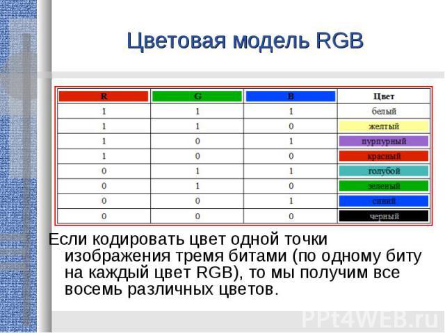 Цветовая модель RGBЕсли кодировать цвет одной точки изображения тремя битами (по одному биту на каждый цвет RGB), то мы получим все восемь различных цветов.