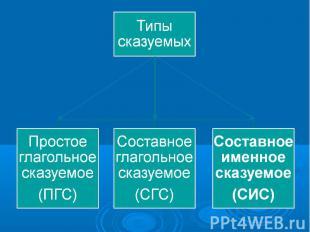 Типы сказуемыхПростое глагольное сказуемое(ПГС)Составное глагольное сказуемое(СГ