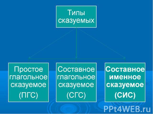 Типы сказуемыхПростое глагольное сказуемое(ПГС)Составное глагольное сказуемое(СГС)Составное именное сказуемое(СИС)