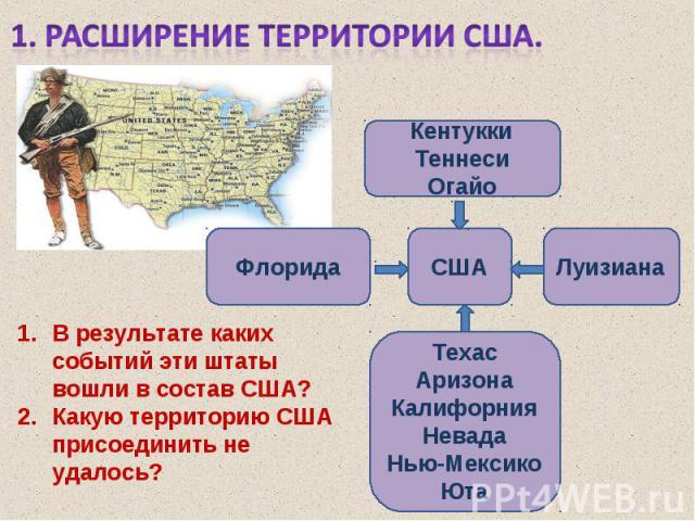 1. Расширение территории США. В результате каких событий эти штаты вошли в состав США?Какую территорию США присоединить не удалось?