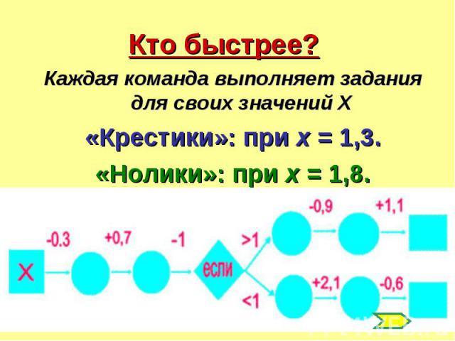Кто быстрее? Каждая команда выполняет задания для своих значений Х«Крестики»: при х = 1,3.«Нолики»: при х = 1,8.