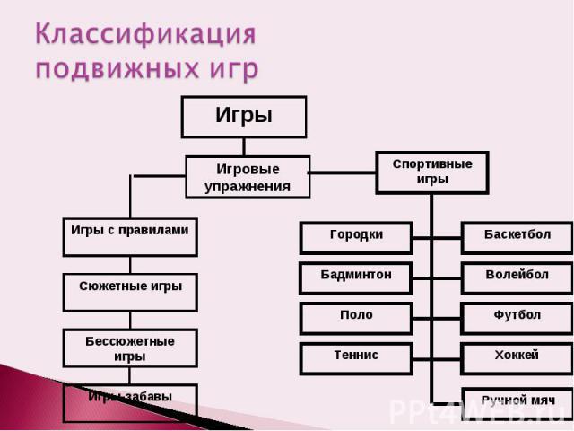 Классификация подвижных игр