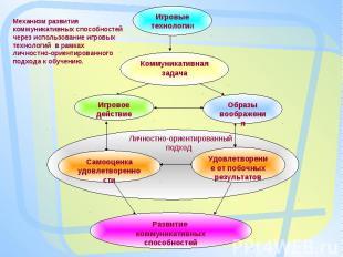 Механизм развития коммуникативных способностей через использование игровых техно