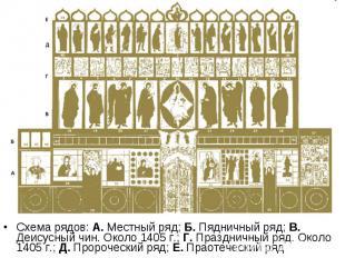 Схема рядов: А. Местный ряд; Б. Пядничный ряд; В. Деисусный чин. Около 1405 г.;
