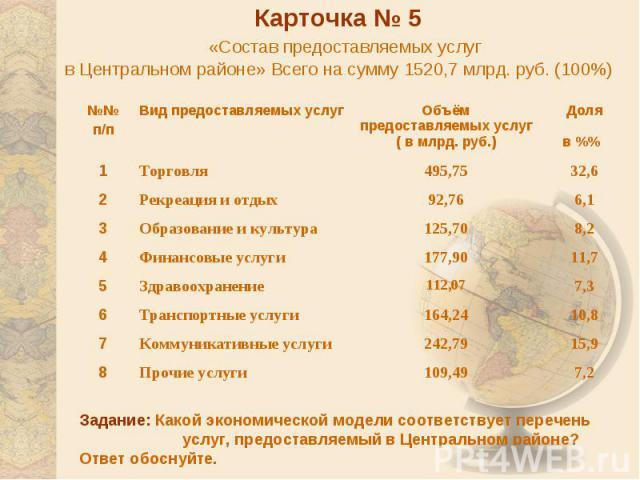 Карточка № 5 «Состав предоставляемых услуг в Центральном районе» Всего на сумму 1520,7 млрд. руб. (100%) Задание: Какой экономической модели соответствует перечень услуг, предоставляемый в Центральном районе? Ответ обоснуйте.