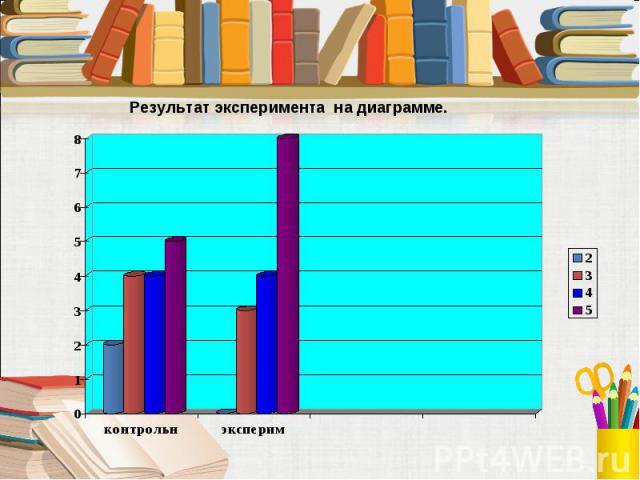 Результат эксперимента на диаграмме.