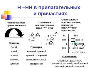 Н –НН в прилагательных и причастияхПервообразные прилагательныеОтыменные прилага
