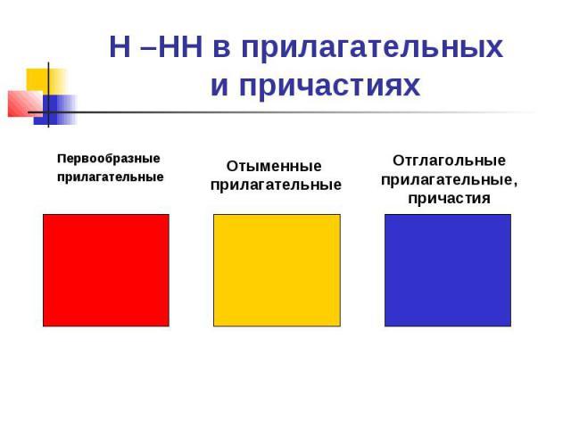 Н –НН в прилагательных и причастияхПервообразные прилагательныеОтыменные прилагательныеОтглагольныеприлагательные, причастия