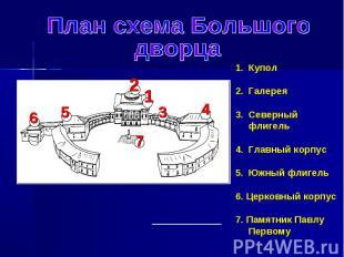 План схема Большого дворцаКуполГалереяСеверный флигельГлавный корпусЮжный флигел