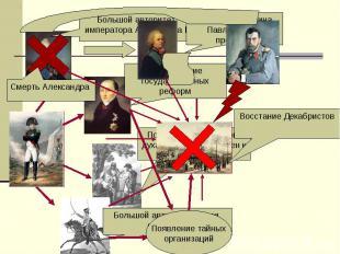 Большой авторитет императора Александра IОтказ Константина Павловича от престола