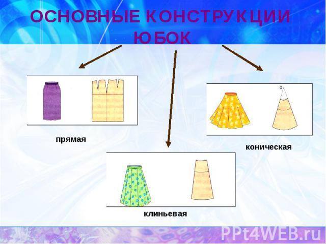 ОСНОВНЫЕ КОНСТРУКЦИИ ЮБОКпрямаяконическая клиньевая