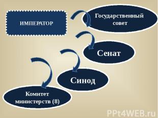 ИМПЕРАТОРГосударственный советСенатСинодКомитет министерств (8)