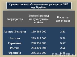 Сравнительная таблица военных расходов на 1897 год. В рублях