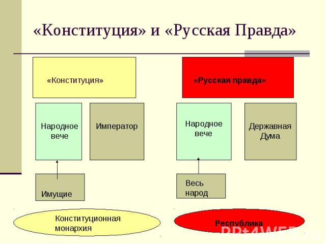 «Конституция» и «Русская Правда»