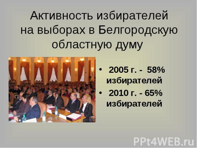 Активность избирателейна выборах в Белгородскуюобластную думу 2005 г. - 58% избирателей 2010 г. - 65% избирателей