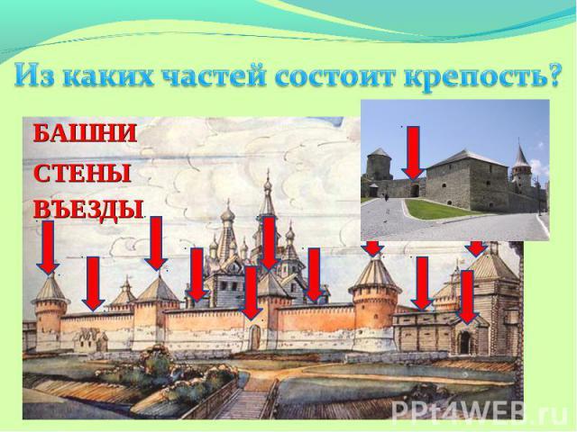Из каких частей состоит крепость?