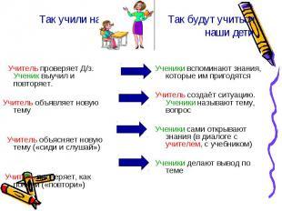 Так учили нас Так будут учитьсянаши дети Учитель проверяет Д/з. Ученик выучил и