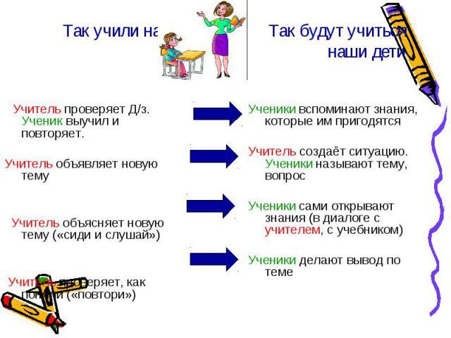 Так учили нас Так будут учитьсянаши дети Учитель проверяет Д/з. Ученик выучил и повторяет. Учитель объявляет новую тему Учитель объясняет новую тему («сиди и слушай») Учитель проверяет, как поняли («повтори») Ученики вспоминают знания, которые им пр…