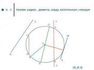 Назови: радиус, диаметр, хорду, касательную, секущую
