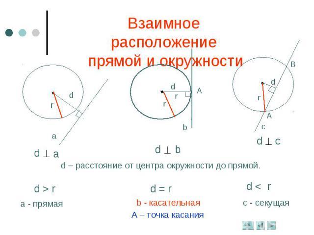 Взаимное расположение прямой и окружностиd – расстояние от центра окружности до прямой.