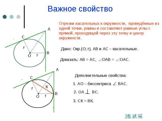 Важное свойствоОтрезки касательных к окружности, проведённые из одной точки, равны и составляют равные углы с прямой, проходящей через эту точку и центрокружности.Дано: Окр.(О; r), АВ и АС – касательные.Доказать: АВ = АС, ОАВ = ОАС.