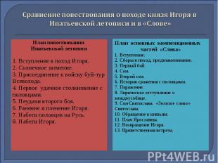 Сравнение повествования о походе князя Игоря в Ипатьевской летописи и в «Слове»П