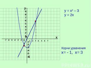у = х2 – 3 у = 2хКорни уравнения х= - 1, х= 3