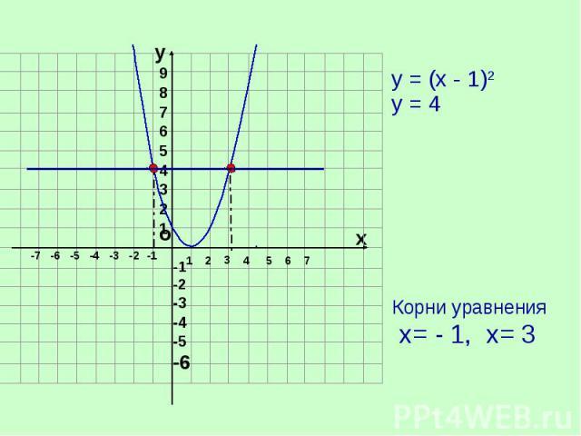 у = (х - 1)2 у = 4 Корни уравнения х= - 1, х= 3
