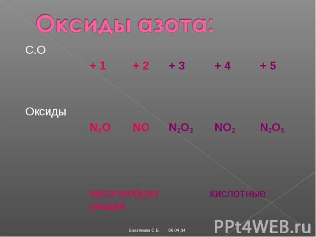 Оксиды азота: