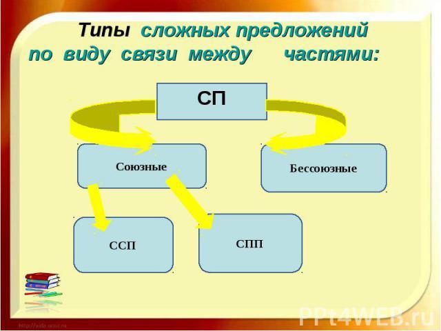 Типы сложных предложений по виду связи между частями: