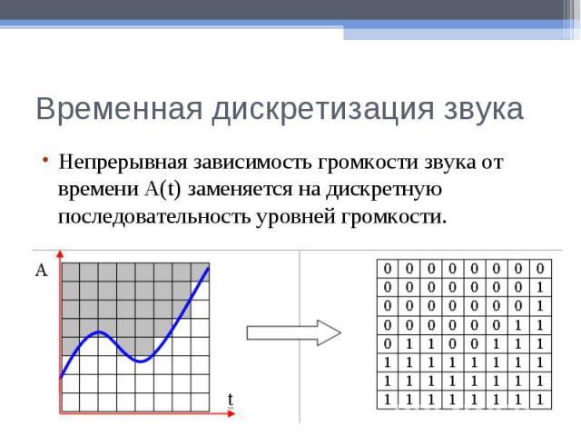 Временная дискретизация звукаНепрерывная зависимость громкости звука от времени A(t) заменяется на дискретную последовательность уровней громкости.