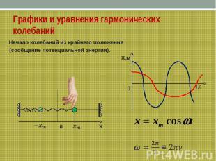 Графики и уравнения гармонических колебанийНачало колебаний из крайнего положени