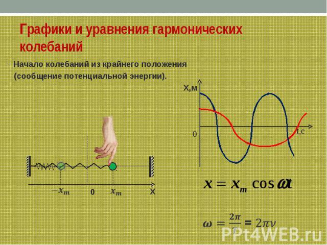 Графики и уравнения гармонических колебанийНачало колебаний из крайнего положения (сообщение потенциальной энергии). Х,м