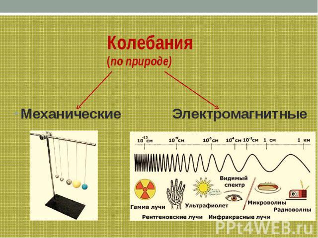 Колебания (по природе) Механические Электромагнитные