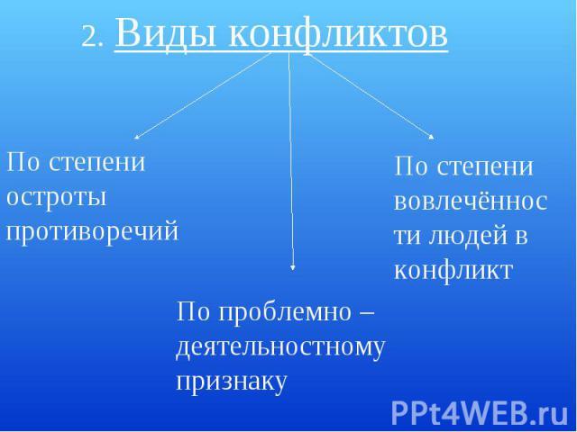 2. Виды конфликтовПо степени остроты противоречийПо проблемно –деятельностному признакуПо степени вовлечённости людей в конфликт