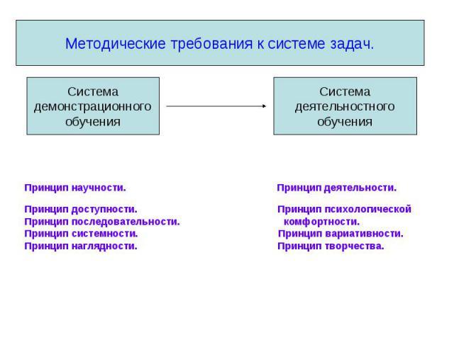 Методические требования к системе задач. Системадемонстрационногообучения Принцип научности. Принцип деятельности. Принцип доступности. Принцип психологической Принцип последовательности. комфортности. Принцип системности. Принцип вариативности. При…