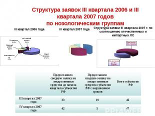 Структура заявок III квартала 2006 и III квартала 2007 годов по нозологическим г