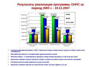 Результаты реализации программы ОНЛС за период 2005 г. - 19.11.2007 С начала реа