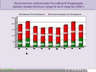 Выполнение субъектами Российской Федерации заявки лекарственных средств на III к
