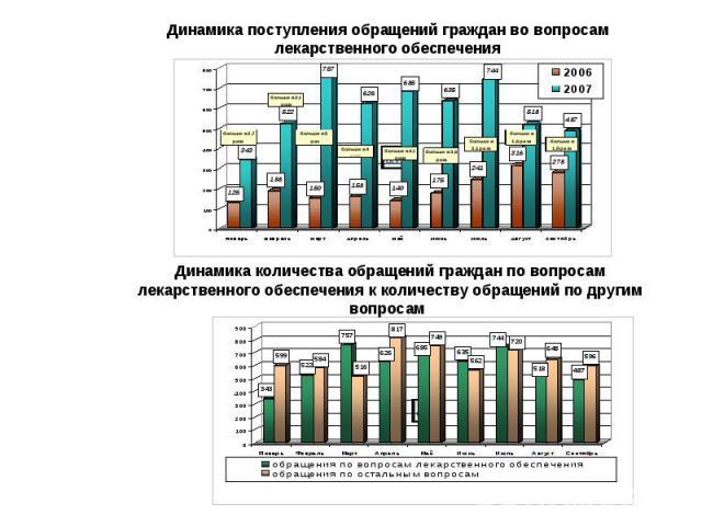 Динамика поступления обращений граждан во вопросам лекарственного обеспечения