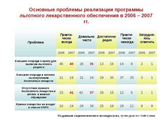Основные проблемы реализации программы льготного лекарственного обеспечения в 2006 – 2007 гг.