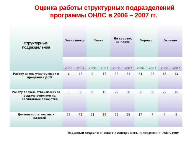 Оценка работы структурных подразделений программы ОНЛС в 2006 – 2007 гг.