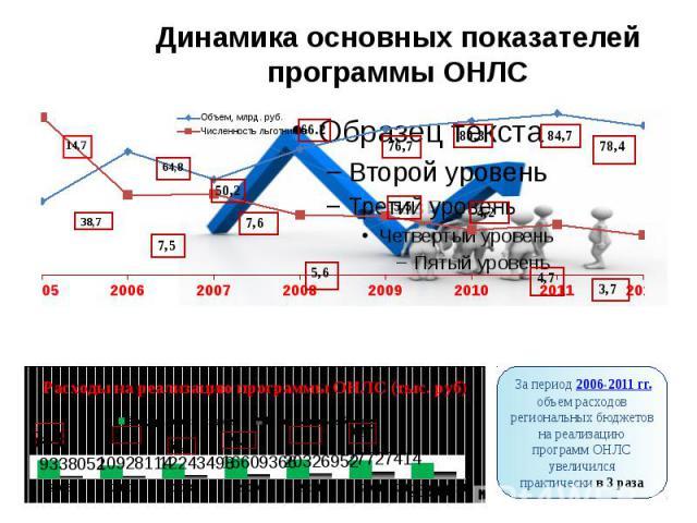 Динамика основных показателей программы ОНЛС