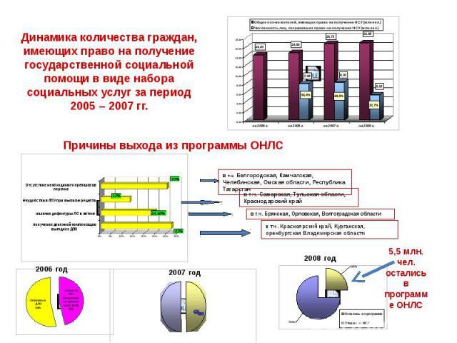 Динамика количества граждан, имеющих право на получение государственной социальной помощи в виде набора социальных услуг за период 2005 – 2007 гг.